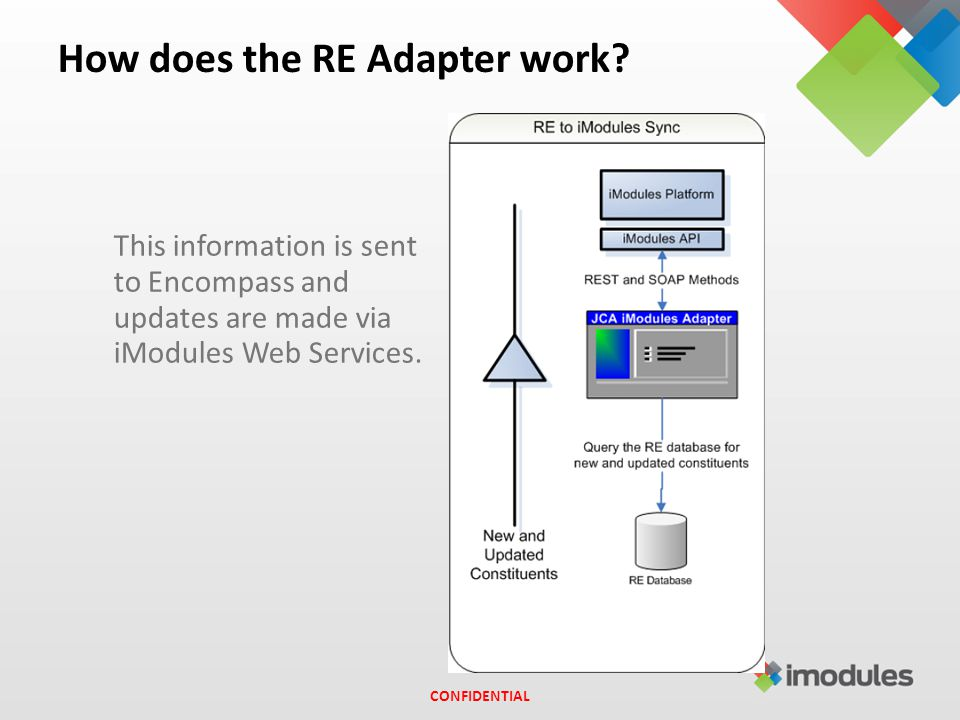 How does the RE Adapter work.