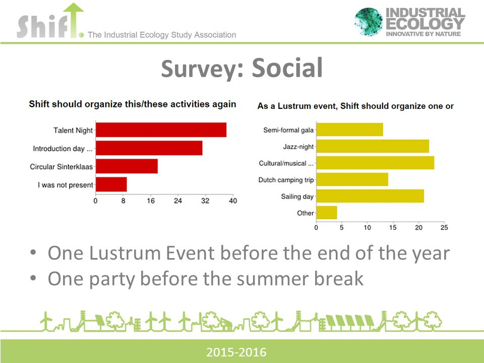 Survey : Social One Lustrum Event before the end of the year One party before the summer break 2015-2016