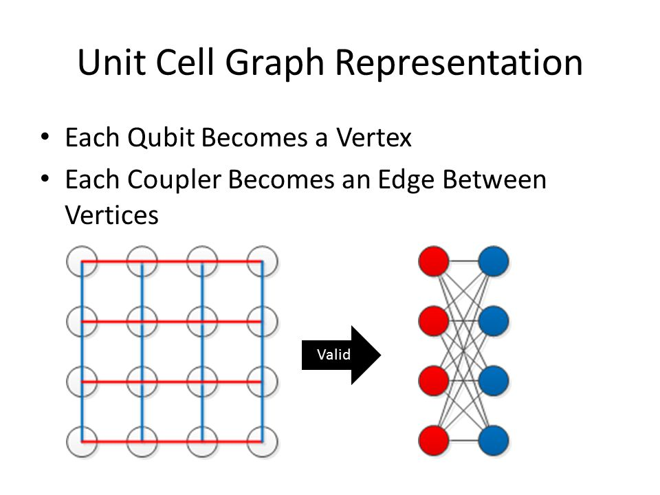 Unit Cell Graph Representation Each Qubit Becomes a Vertex Each Coupler Becomes an Edge Between Vertices Valid