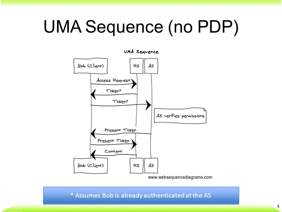 UMA Sequence (no PDP) 4 * Assumes Bob is already authenticated at the AS
