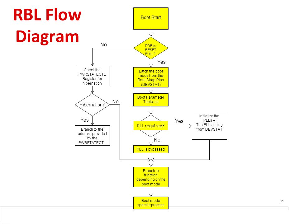 RBL Flow Diagram Boot Start Latch the boot mode from the Boot Strap Pins (DEVSTAT) POR or RESET FULL? Initialize the PLLs – The PLL setting from DEVST