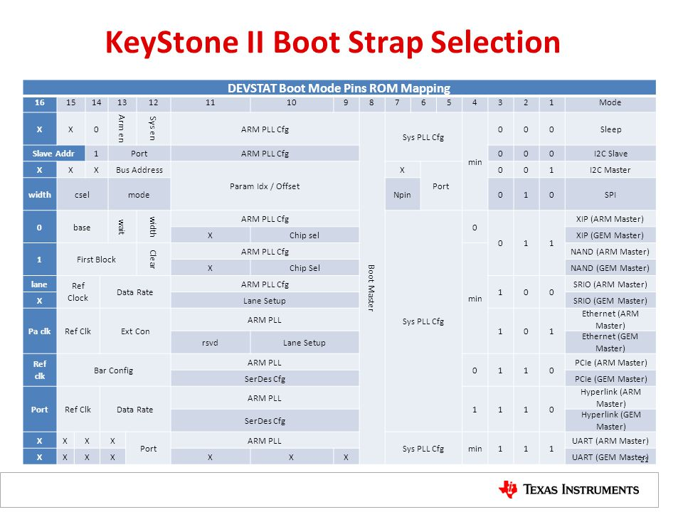 KeyStone II Boot Strap Selection DEVSTAT Boot Mode Pins ROM Mapping 16151413121110987654321Mode XX0 Arm en Sys en ARM PLL Cfg Boot Master Sys PLL Cfg