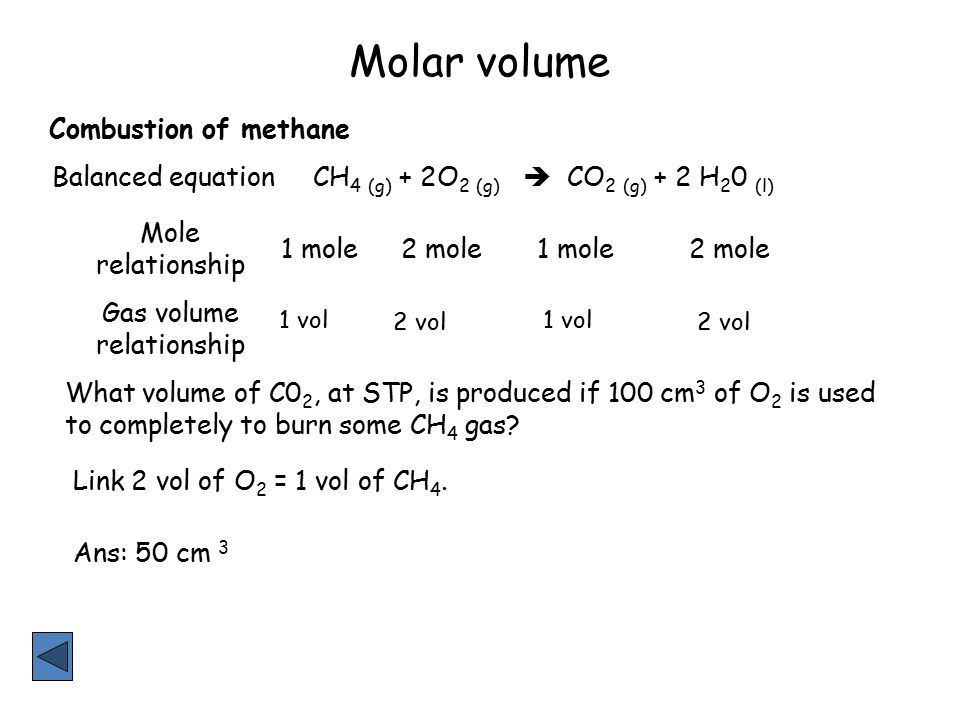 Molar volume CH 4 (g) + 2O 2 (g)  CO 2 (g) + 2 H 2 0 (l) Balanced equation Mole relationship Gas volume relationship 1 mole2 mole1 mole2 mole 1 vol 2