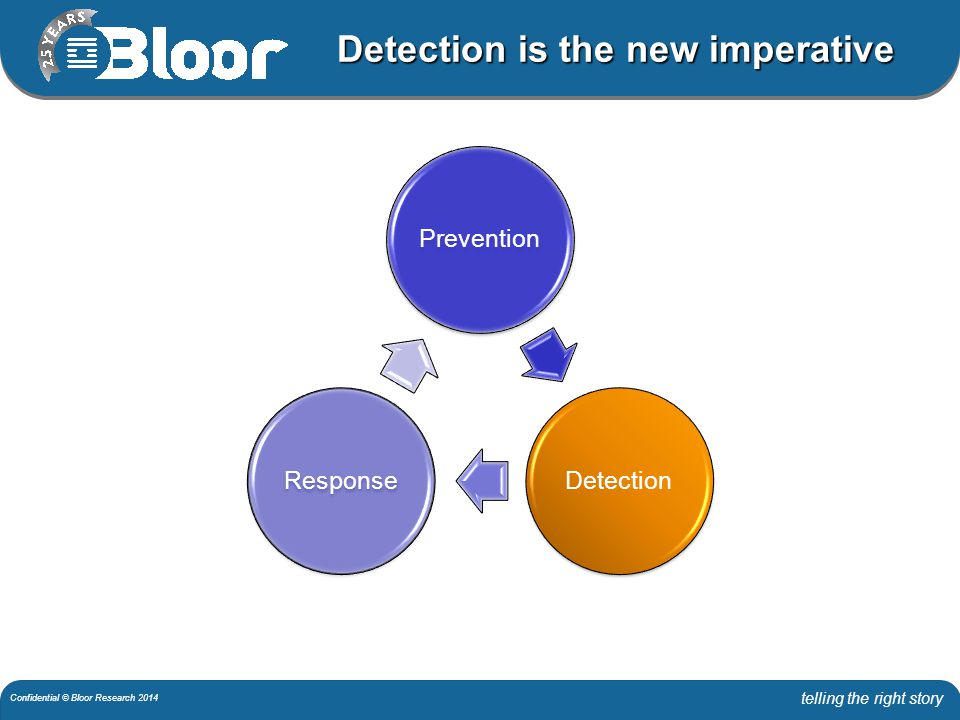 telling the right story Confidential © Bloor Research 2014 Malicious breaches take time to discover