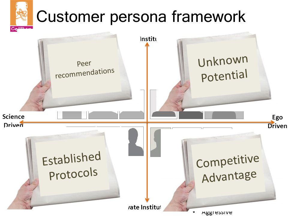 Customer persona framework Public Institutions Private Institutions Science Driven Ego Driven Altruists Lab Rats Climbers Hot Shots Trust data Rely on scientific journals for education Somewhat snobby Trust process Rely on training for education 9-5 worker Will try something new if it will give them an advantage Relies on 1:1 meetings for education Aggressive Trust their gut Rely on scientific meetings for education Bold and Brash Peer recommendations Unknown Potential Competitive Advantage Established Protocols