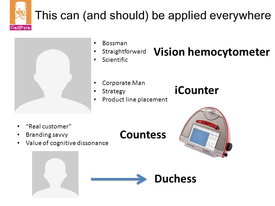 This can (and should) be applied everywhere Vision hemocytometer iCounter Countess Duchess Bossman Straightforward Scientific Corporate Man Strategy Product line placement Real customer Branding savvy Value of cognitive dissonance