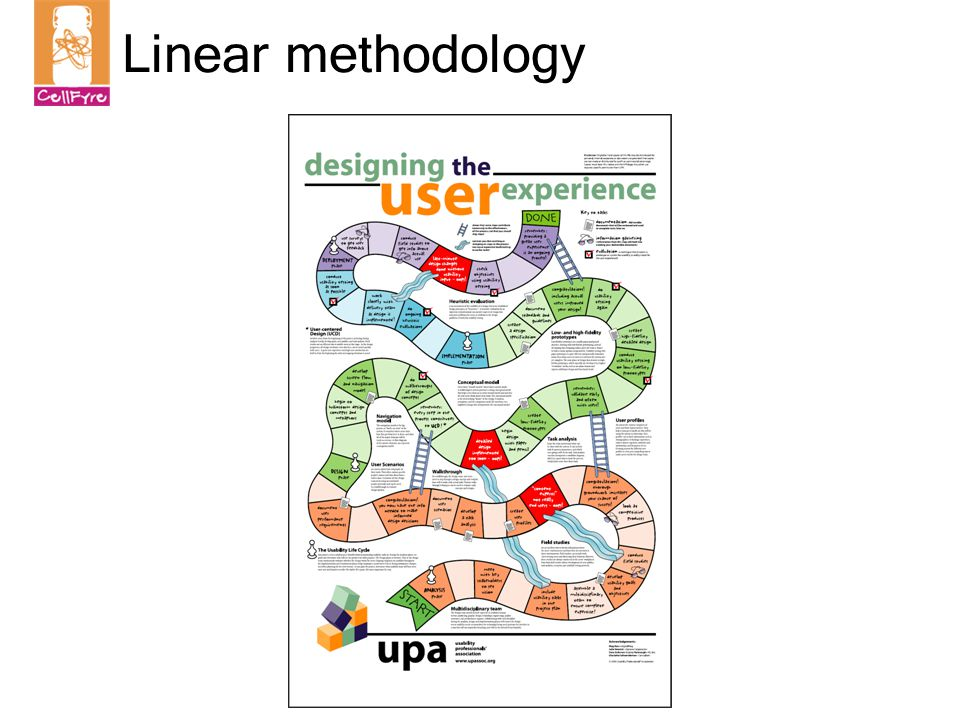 Linear methodology