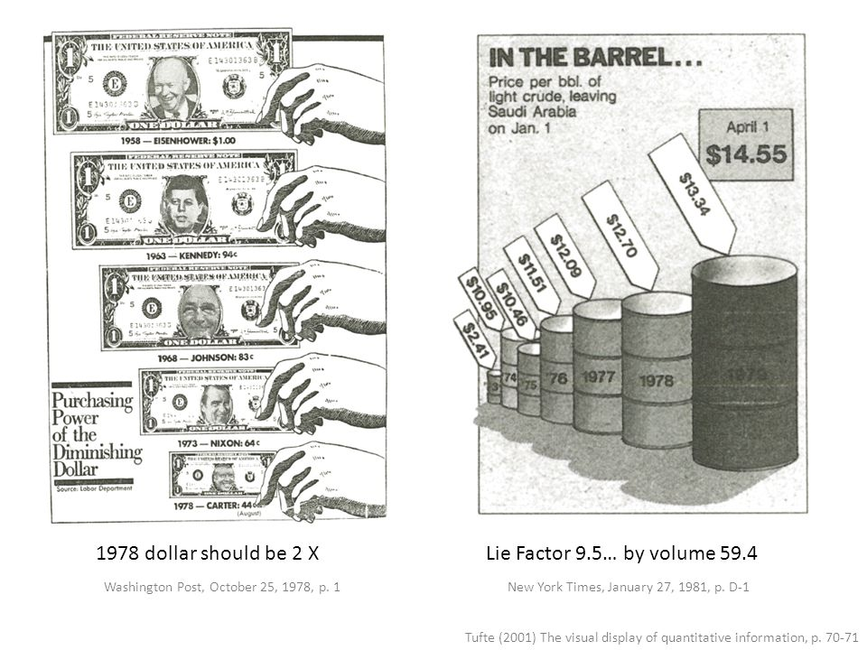 Tufte (2001) The visual display of quantitative information, p. 70-71 Lie Factor 9.5… by volume 59.41978 dollar should be 2 X Washington Post, October