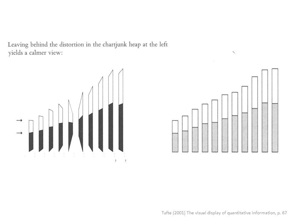 Tufte (2001) The visual display of quantitative information, p. 67