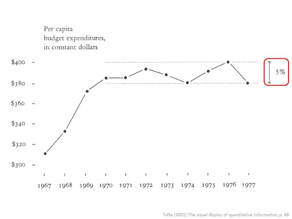 Tufte (2001) The visual display of quantitative information, p. 68
