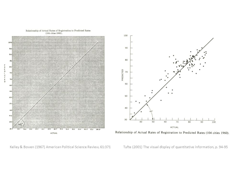 Tufte (2001) The visual display of quantitative information, p. 94-95Kelley & Bowen (1967) American Political Science Review, 61:371