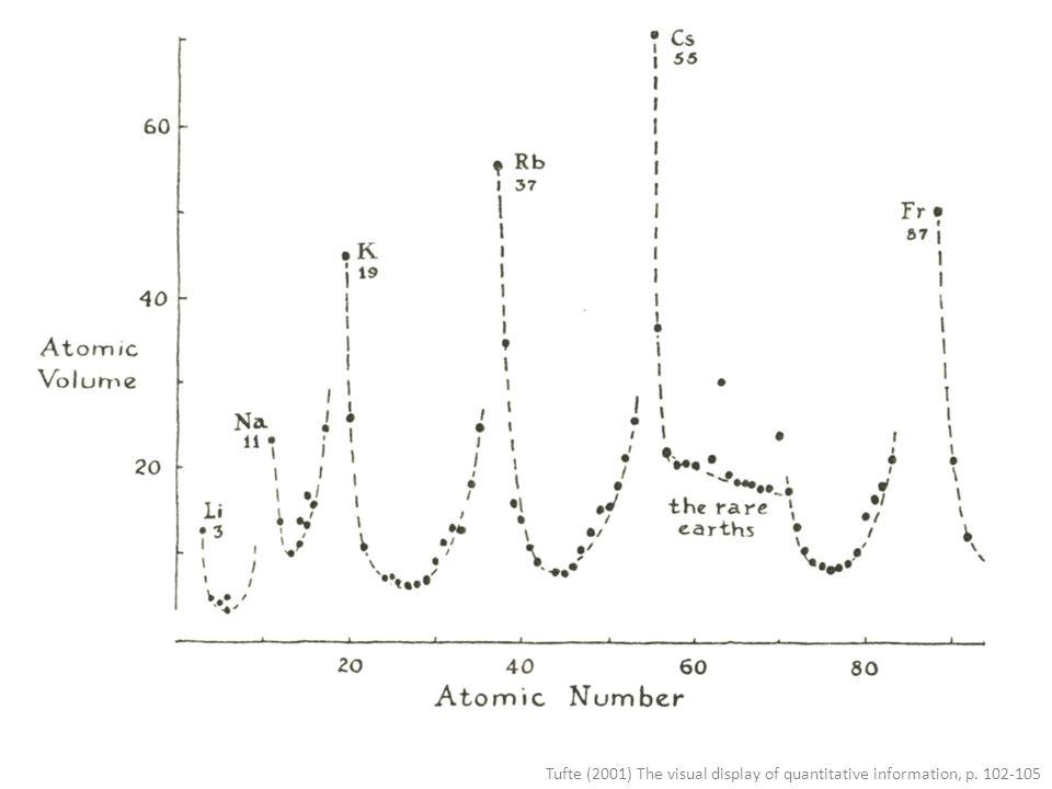 Tufte (2001) The visual display of quantitative information, p. 102-105