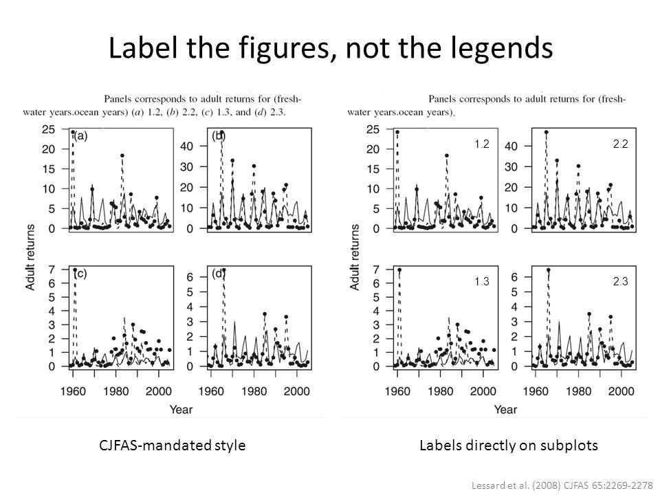 1.22.2 1.32.3 CJFAS-mandated styleLabels directly on subplots Lessard et al. (2008) CJFAS 65:2269-2278 Label the figures, not the legends