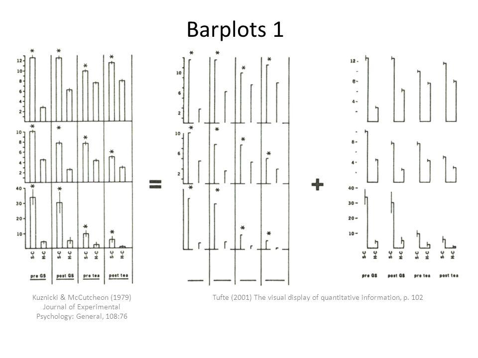 Tufte (2001) The visual display of quantitative information, p. 102Kuznicki & McCutcheon (1979) Journal of Experimental Psychology: General, 108:76 Ba