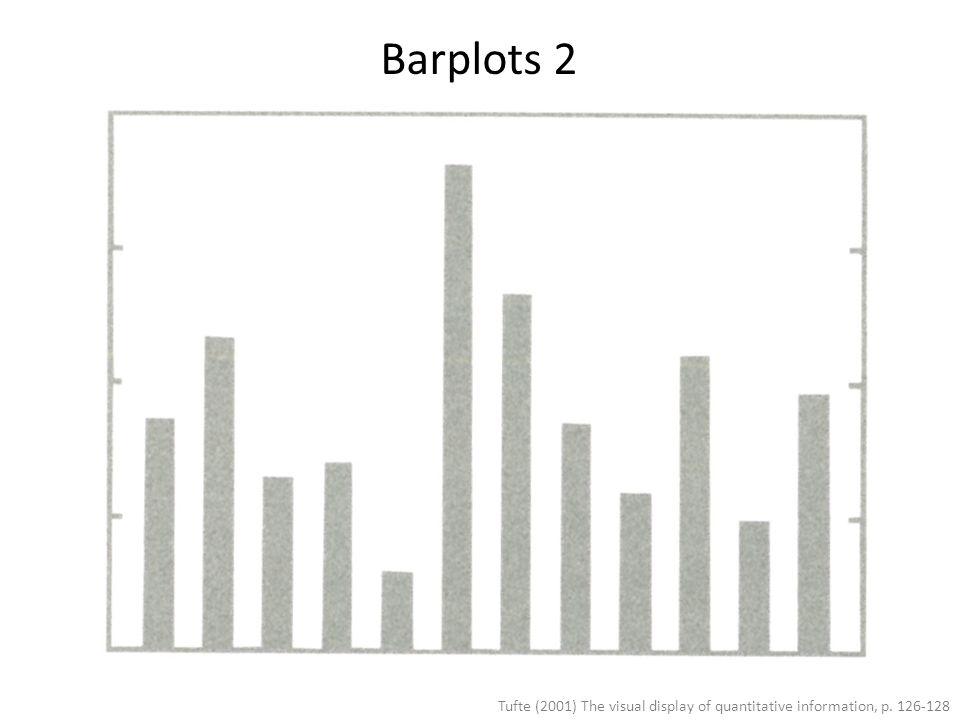 Tufte (2001) The visual display of quantitative information, p. 126-128 Barplots 2