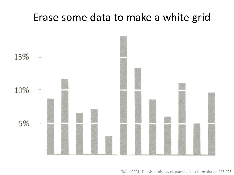 Tufte (2001) The visual display of quantitative information, p. 126-128 Erase some data to make a white grid