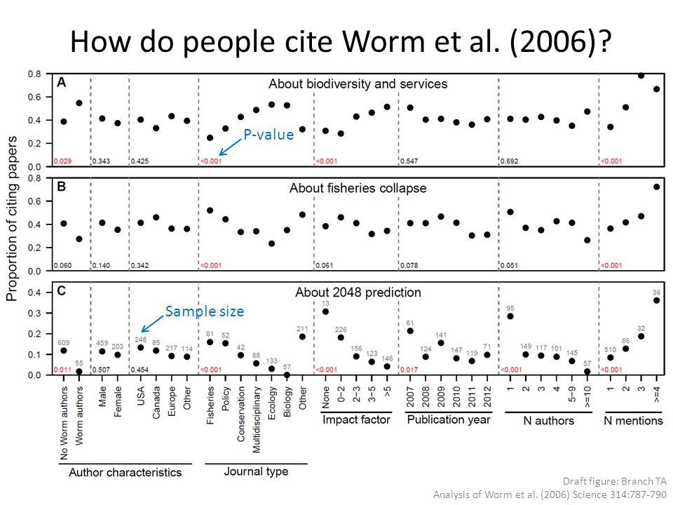 Draft figure: Branch TA Analysis of Worm et al. (2006) Science 314:787-790 How do people cite Worm et al. (2006)? P-value Sample size