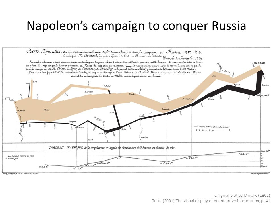 Napoleon's campaign to conquer Russia Original plot by Minard (1861) Tufte (2001) The visual display of quantitative information, p. 41