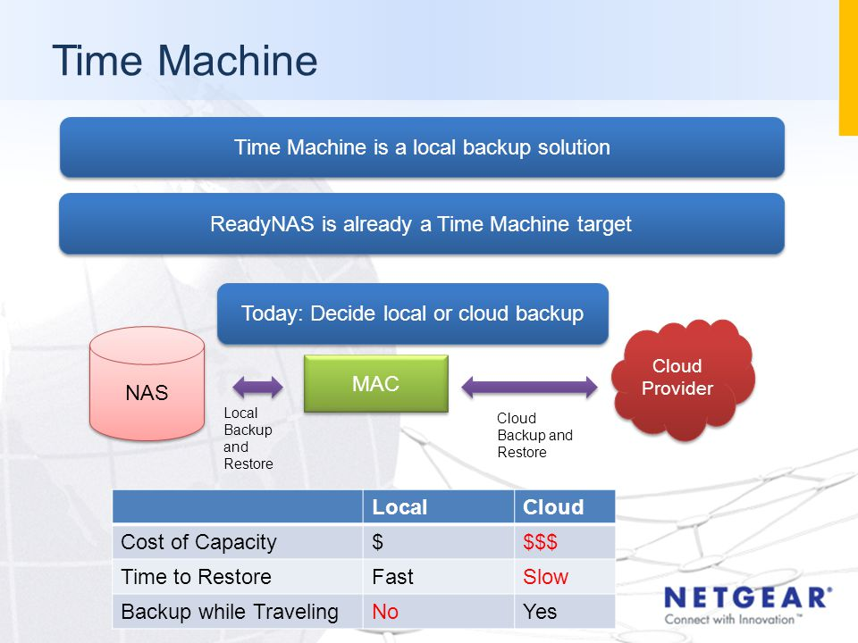 Time Machine MAC NAS Local Backup and Restore Cloud Provider Cloud Backup and Restore LocalCloud Cost of Capacity$$$$ Time to RestoreFastSlow Backup while TravelingNoYes Time Machine is a local backup solution ReadyNAS is already a Time Machine target Today: Decide local or cloud backup