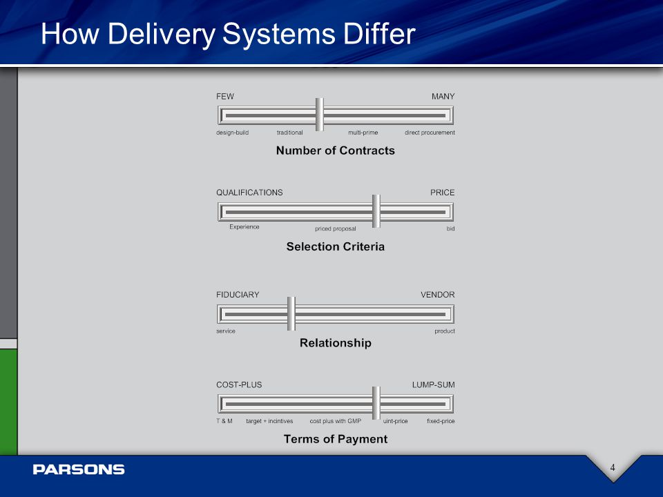 How Delivery Systems Differ 4
