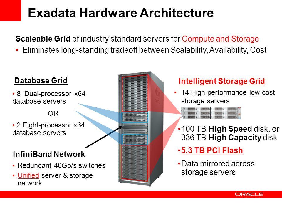 Exadata Hardware Architecture Database Grid Intelligent Storage Grid InfiniBand Network Redundant 40Gb/s switches Unified server & storage network 14