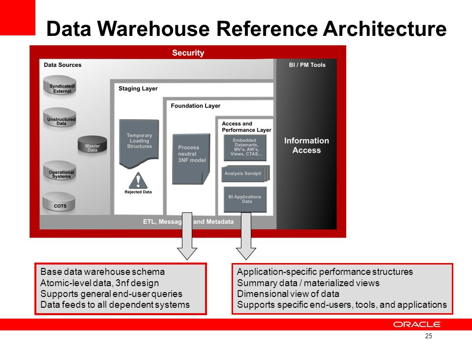 25 Data Warehouse Reference Architecture Base data warehouse schema Atomic-level data, 3nf design Supports general end-user queries Data feeds to all