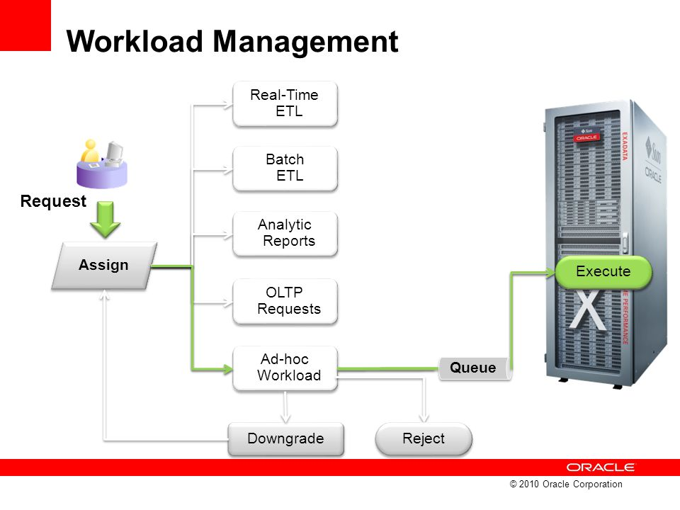 Workload Management © 2010 Oracle Corporation Request Real-Time ETL Batch ETL Analytic Reports OLTP Requests Ad-hoc Workload Assign Reject Queue Execu