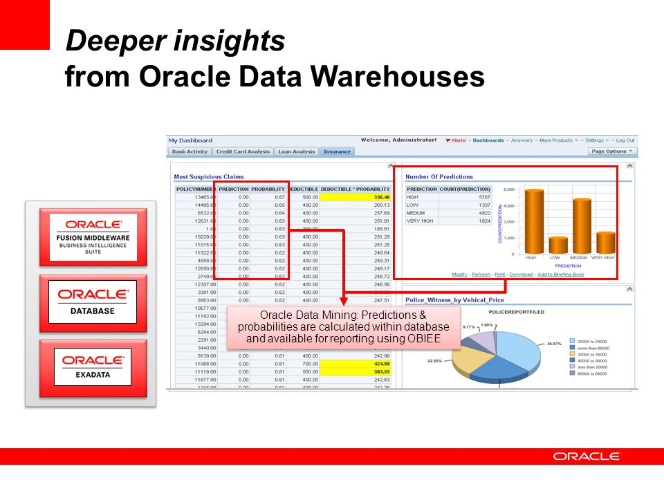 Deeper insights from Oracle Data Warehouses Hierarchically aware rankings, shares, alerts and time series calculations are easily defined in the cube