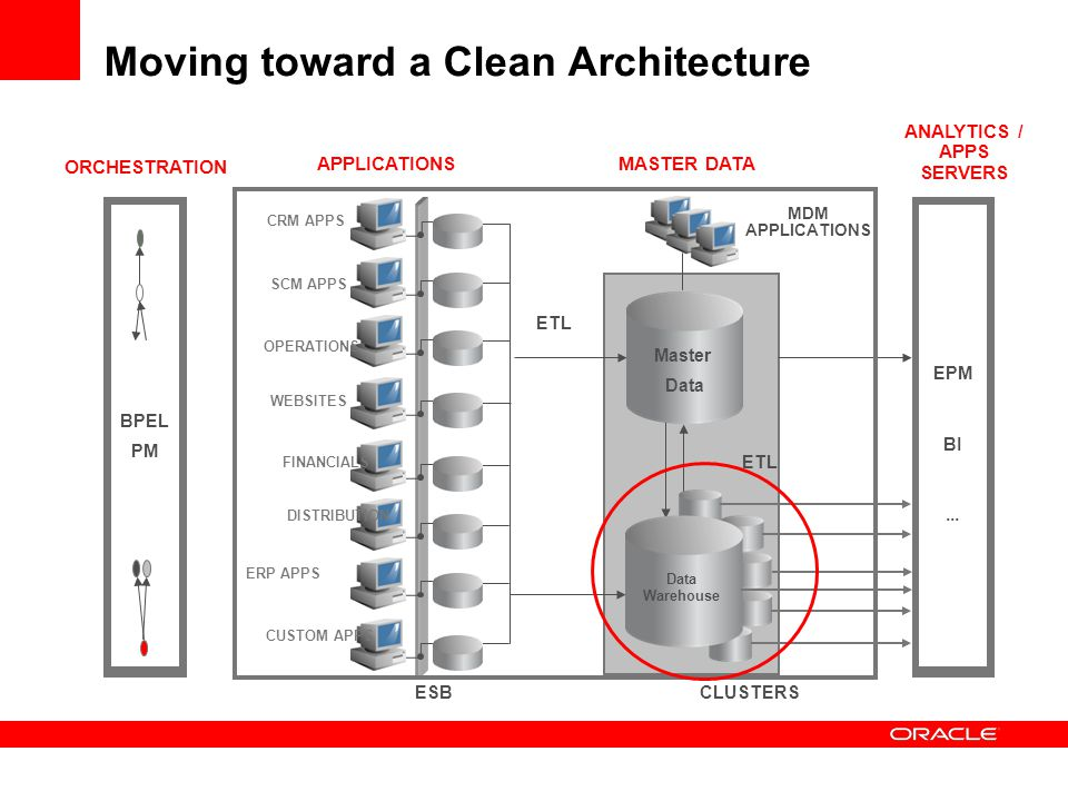 Exadata Flash Extreme Performance Oracle Database Machine has 5 TB of flash storage 4 high-performance flash cards in every Exadata Storage Server Smart Flash Cache caches hot data Not just simple LRU Knows when to avoid caching to avoid flushing cache Allows optimization by application table Oracle is the First Flash Optimized Database
