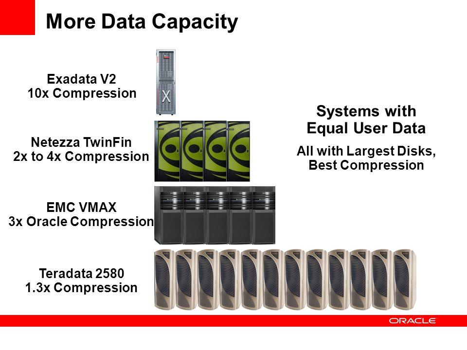 More Data Capacity Exadata V2 10x Compression Teradata 2580 1.3x Compression Netezza TwinFin 2x to 4x Compression EMC VMAX 3x Oracle Compression Syste