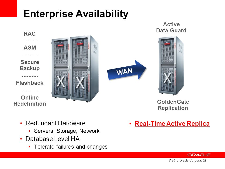 WAN Enterprise Availability Redundant Hardware Servers, Storage, Network Database Level HA Tolerate failures and changes Real-Time Active Replica © 20