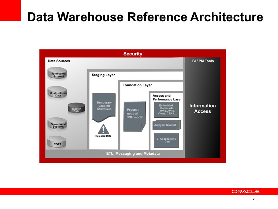 Deeper insights from Oracle Data Warehouses Hierarchically aware rankings, shares, alerts and time series calculations are easily defined in the cube and queried by OBIEE and other tools using simple and efficient SQL Oracle Data Mining: Predictions & probabilities are calculated within database and available for reporting using OBIEE