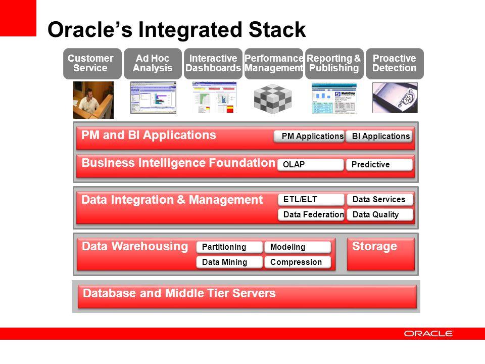 Data Integration & Management Data Warehousing Business Intelligence Foundation PM and BI Applications Data Mining Storage Compression OLAP Predictive