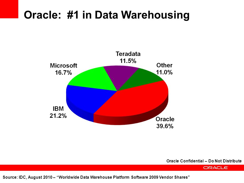 Oracle Database Machine Optimized for strategic warehousing 25 GB/sec IO bandwidth, with up to 50 GB/sec with Flash Optimized for real-world data loading Read consistency with the ability to load at 5TB/hr Optimized for operational warehousing Advanced indexing capabilities running at 1M IOPS Optimized for advanced analytics Integrated OLAP, data mining, spatial and statistics Optimized for large data sets 10x user data compression 38