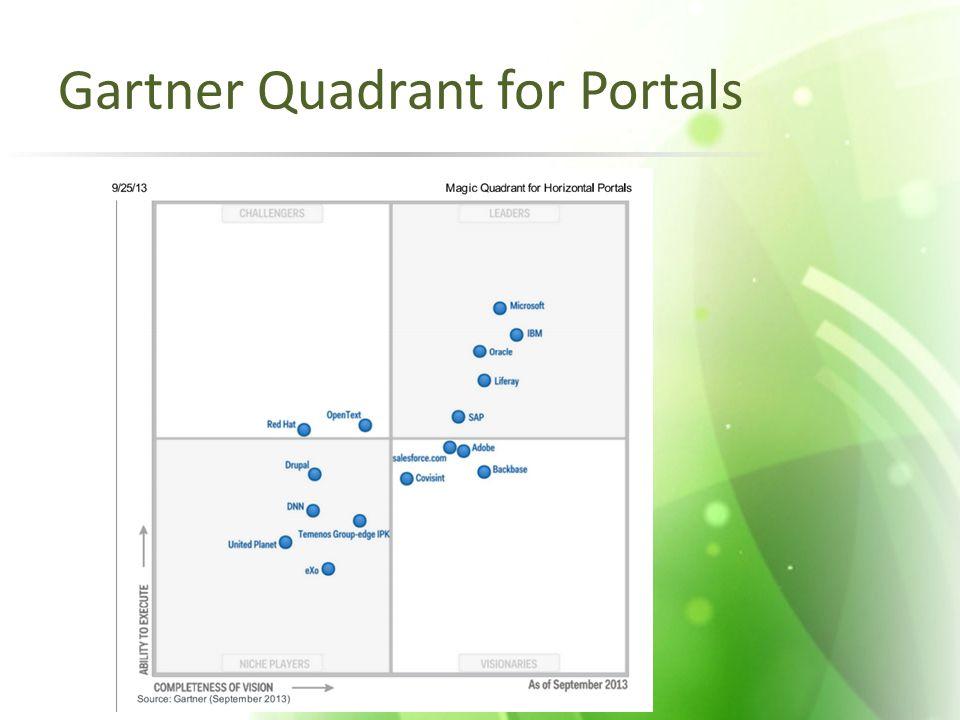Gartner Quadrant for Portals