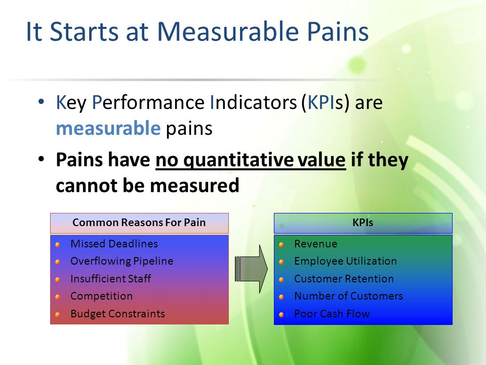It Starts at Measurable Pains Key Performance Indicators (KPIs) are measurable pains Pains have no quantitative value if they cannot be measured Misse