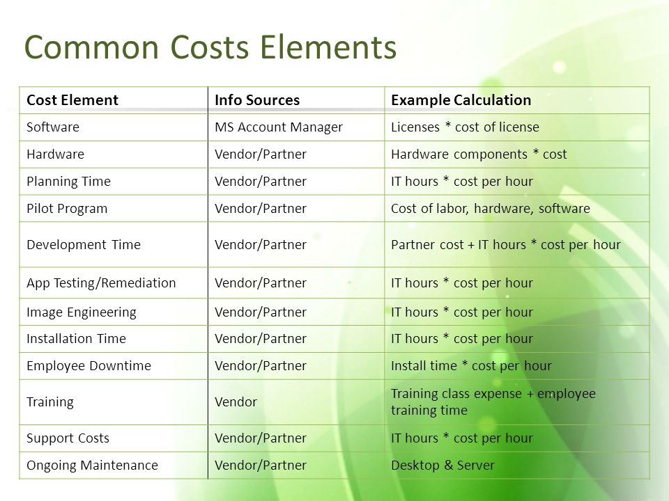 Common Costs Elements Cost ElementInfo SourcesExample Calculation SoftwareMS Account ManagerLicenses * cost of license HardwareVendor/PartnerHardware components * cost Planning TimeVendor/PartnerIT hours * cost per hour Pilot ProgramVendor/PartnerCost of labor, hardware, software Development TimeVendor/PartnerPartner cost + IT hours * cost per hour App Testing/RemediationVendor/PartnerIT hours * cost per hour Image EngineeringVendor/PartnerIT hours * cost per hour Installation TimeVendor/PartnerIT hours * cost per hour Employee DowntimeVendor/PartnerInstall time * cost per hour TrainingVendor Training class expense + employee training time Support CostsVendor/PartnerIT hours * cost per hour Ongoing MaintenanceVendor/PartnerDesktop & Server