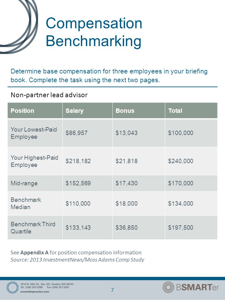 Compensation Benchmarking 8 Determine base compensation for three employees in your briefing book.