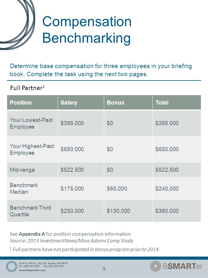 Compensation Benchmarking 10 We are faced with a number of issues relating to our current compensation structure.: Employees have always been paid a bonus regardless of firm or individual performance.