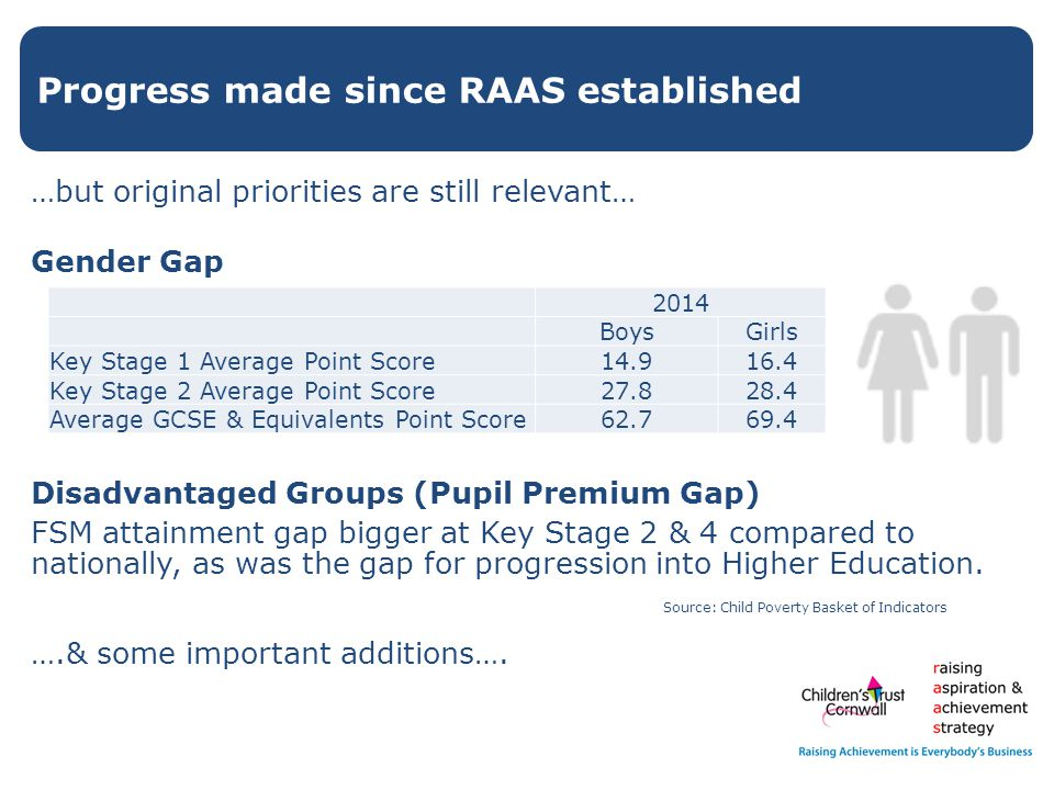 …but original priorities are still relevant… Gender Gap Disadvantaged Groups (Pupil Premium Gap) FSM attainment gap bigger at Key Stage 2 & 4 compared to nationally, as was the gap for progression into Higher Education.