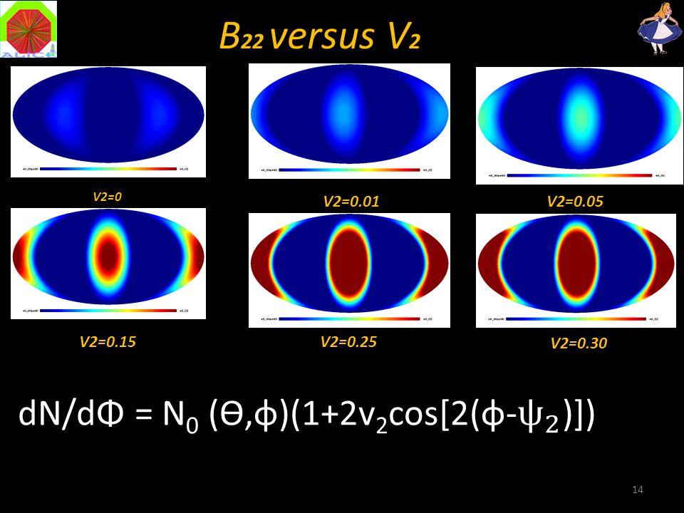 14 B 22 versus V 2 V2=0 V2=0.01V2=0.05 V2=0.15V2=0.25 V2=0.30
