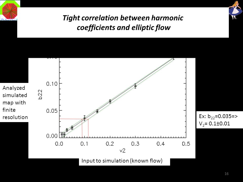Tight correlation between harmonic coefficients and elliptic flow 16 Input to simulation (known flow) Analyzed simulated map with finite resolution Ex: b 22 =0.035=> V 2 = 0.1±0.01