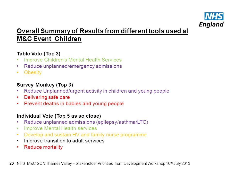 20 Overall Summary of Results from different tools used at M&C Event Children Table Vote (Top 3) Improve Children's Mental Health Services Reduce unpl