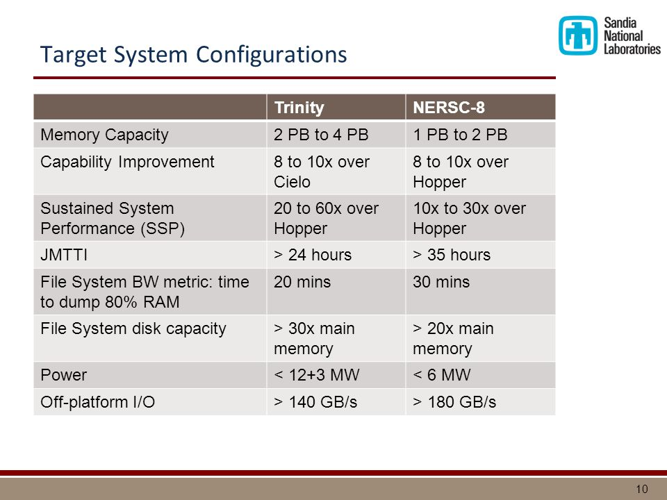 10 TrinityNERSC-8 Memory Capacity2 PB to 4 PB1 PB to 2 PB Capability Improvement8 to 10x over Cielo 8 to 10x over Hopper Sustained System Performance (SSP) 20 to 60x over Hopper 10x to 30x over Hopper JMTTI> 24 hours> 35 hours File System BW metric: time to dump 80% RAM 20 mins30 mins File System disk capacity> 30x main memory > 20x main memory Power< 12+3 MW< 6 MW Off-platform I/O> 140 GB/s> 180 GB/s Target System Configurations
