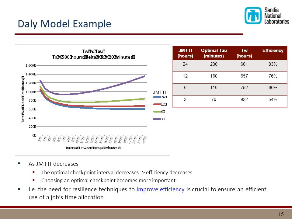 15 Daly Model Example  As JMTTI decreases  The optimal checkpoint interval decreases -> efficiency decreases  Choosing an optimal checkpoint becomes more important  I.e.