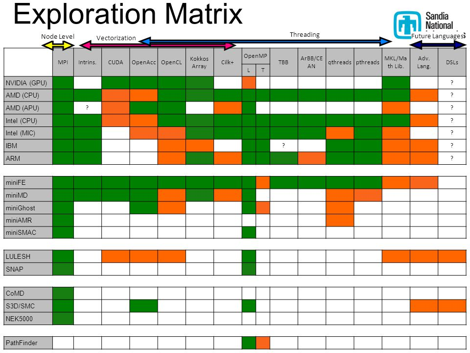 20 MPIIntrins.CUDAOpenAccOpenCL Kokkos Array Cilk+ OpenMP TBB ArBB/CE AN qthreadspthreads MKL/Ma th Lib. Adv. Lang. DSLs LT NVIDIA (GPU) ? AMD (CPU) ?