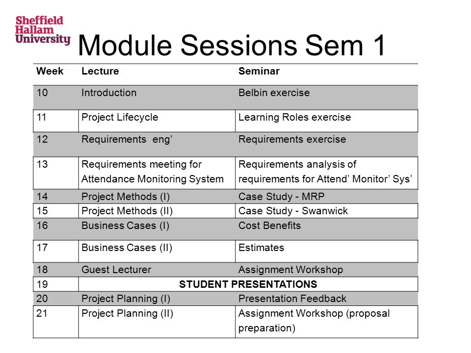 Module Sessions Sem 1 WeekLectureSeminar 10IntroductionBelbin exercise 11Project LifecycleLearning Roles exercise 12Requirements eng'Requirements exercise 13 Requirements meeting for Attendance Monitoring System Requirements analysis of requirements for Attend' Monitor' Sys' 14Project Methods (I)Case Study - MRP 15Project Methods (II)Case Study - Swanwick 16Business Cases (I)Cost Benefits 17Business Cases (II)Estimates 18Guest LecturerAssignment Workshop 19STUDENT PRESENTATIONS 20Project Planning (I)Presentation Feedback 21Project Planning (II)Assignment Workshop (proposal preparation)