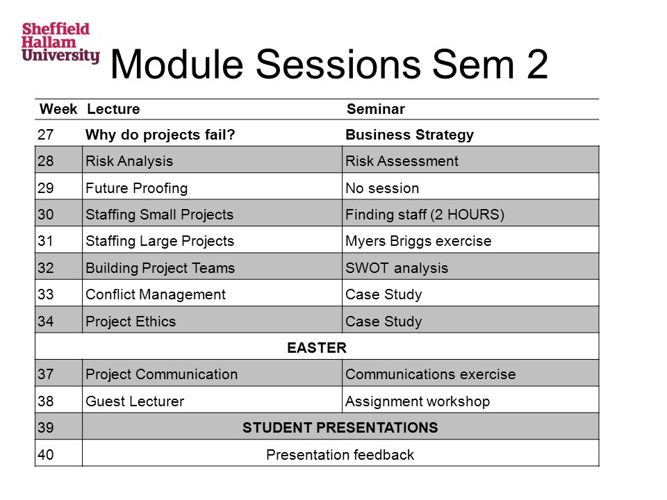 Module Sessions Sem 2 WeekLectureSeminar 27Why do projects fail Business Strategy 28Risk AnalysisRisk Assessment 29Future ProofingNo session 30Staffing Small ProjectsFinding staff (2 HOURS) 31Staffing Large ProjectsMyers Briggs exercise 32Building Project TeamsSWOT analysis 33Conflict ManagementCase Study 34Project EthicsCase Study EASTER 37Project CommunicationCommunications exercise 38Guest LecturerAssignment workshop 39STUDENT PRESENTATIONS 40Presentation feedback