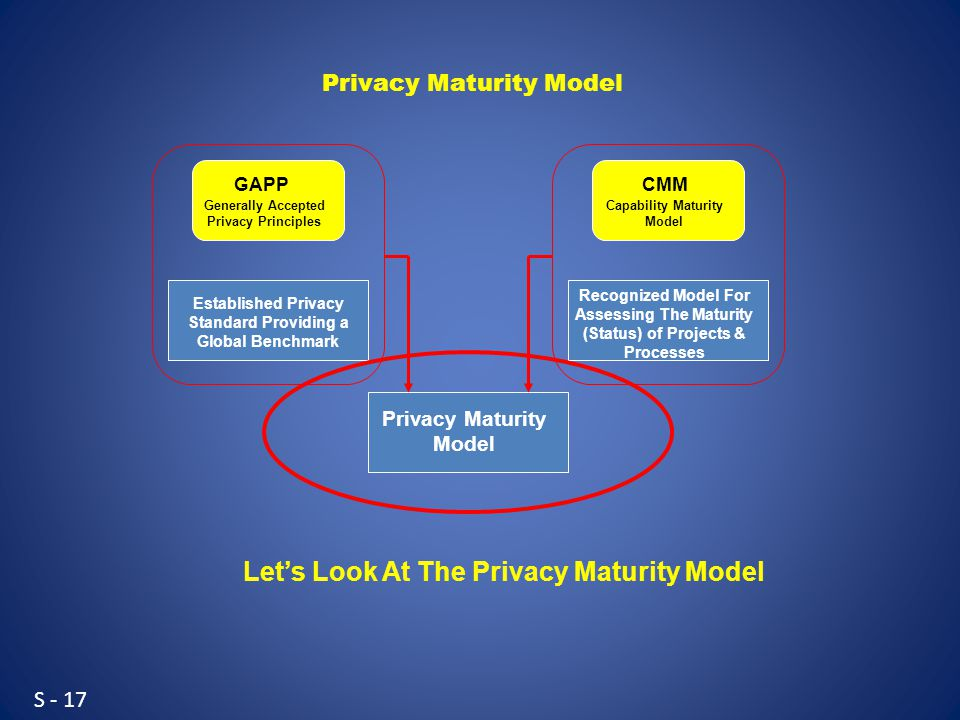 S - 17 Generally Accepted Privacy Principles GAPP Capability Maturity Model CMM Established Privacy Standard Providing a Global Benchmark Recognized Model For Assessing The Maturity (Status) of Projects & Processes Privacy Maturity Model Let's Look At The Privacy Maturity Model