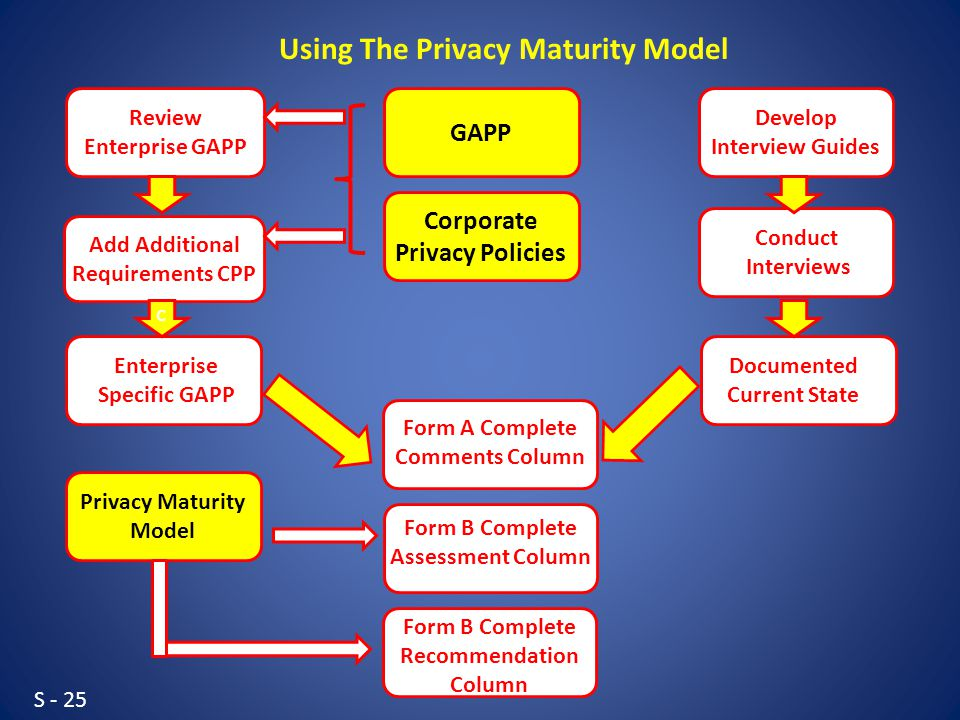 S - 25 Review Enterprise GAPP Add Additional Requirements CPP Develop Interview Guides Conduct Interviews Enterprise Specific GAPP Documented Current State Form A Complete Comments Column GAPP Corporate Privacy Policies Privacy Maturity Model Form B Complete Assessment Column Form B Complete Recommendation Column Using The Privacy Maturity Model c